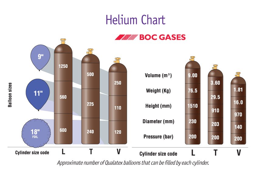 T Size Helium 200 X 10 Quot Balloons