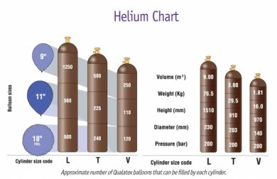 "V Size Helium - 200 x 10"" Balloons"